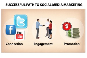Successful_Path_to_Social_Media_Marketing
